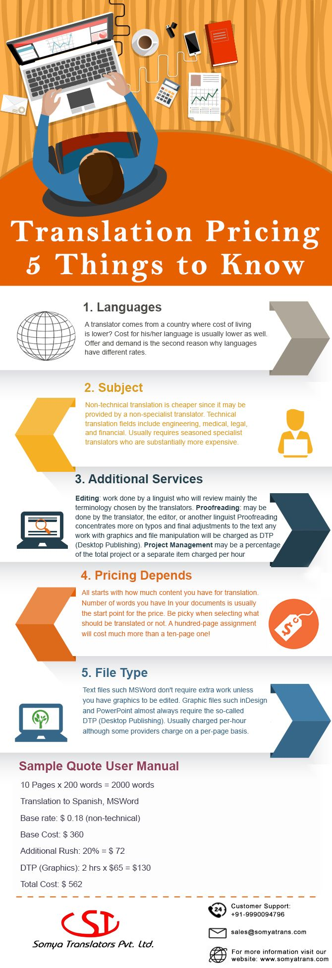 Factors of Translation pricing and Tips :- Translation Prices 5