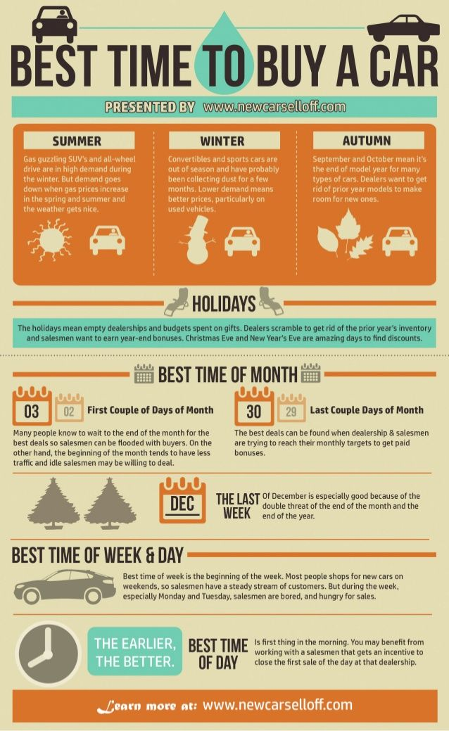 Infographic Best Time To Buy A Car Buying New Car Car Buying Car Shop