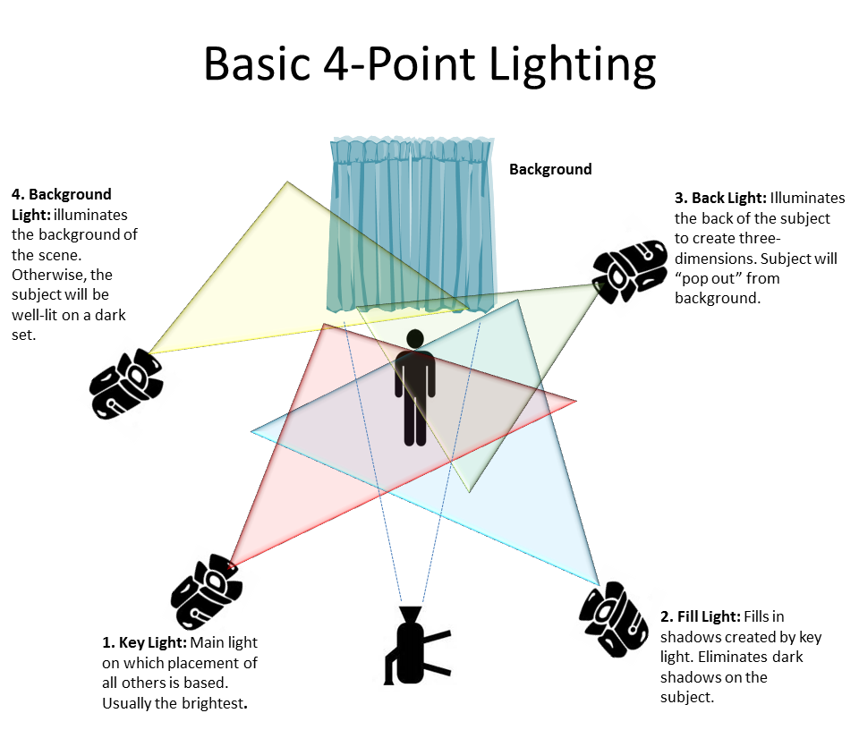 4 point lighting setup four point lighting setup basic movie rh pinterest nz Lighting Electrical Diagrams movie lighting setup diagrams