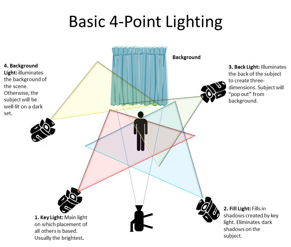 23 stage lighting ideas stage