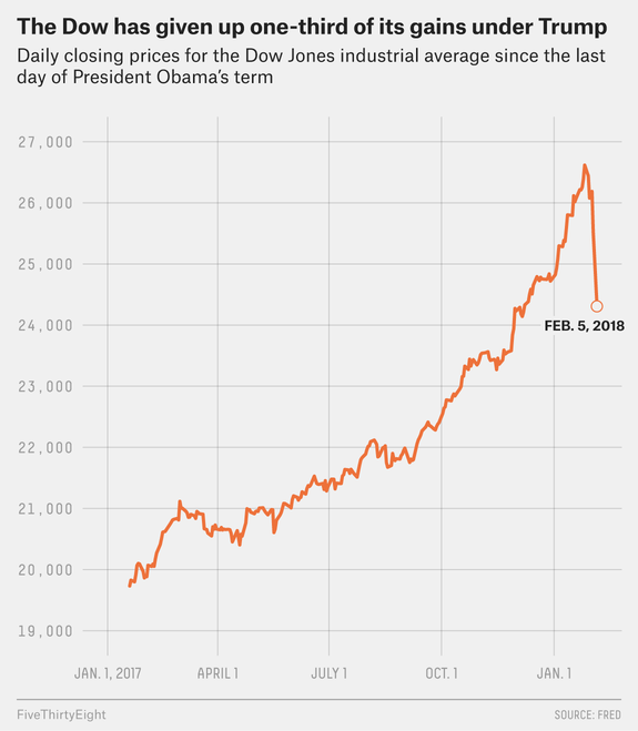 Although the largest point drop in Dow Jones Industrial Average history, it was only 25th by percentage. More worrying is volatility and the change at the Federal Reserve and the likely end of a ten plus year long bond bull market.