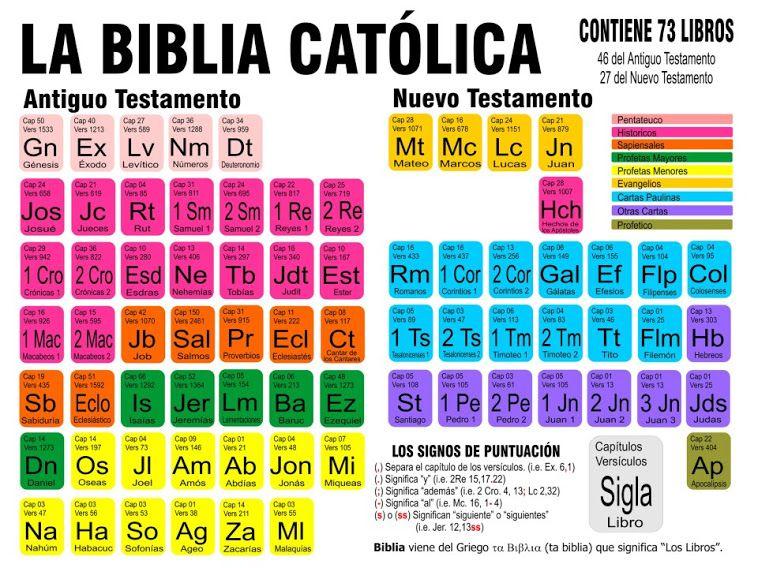 De Encuentra Parte Que Biblia El En Se De La Nombre Dios