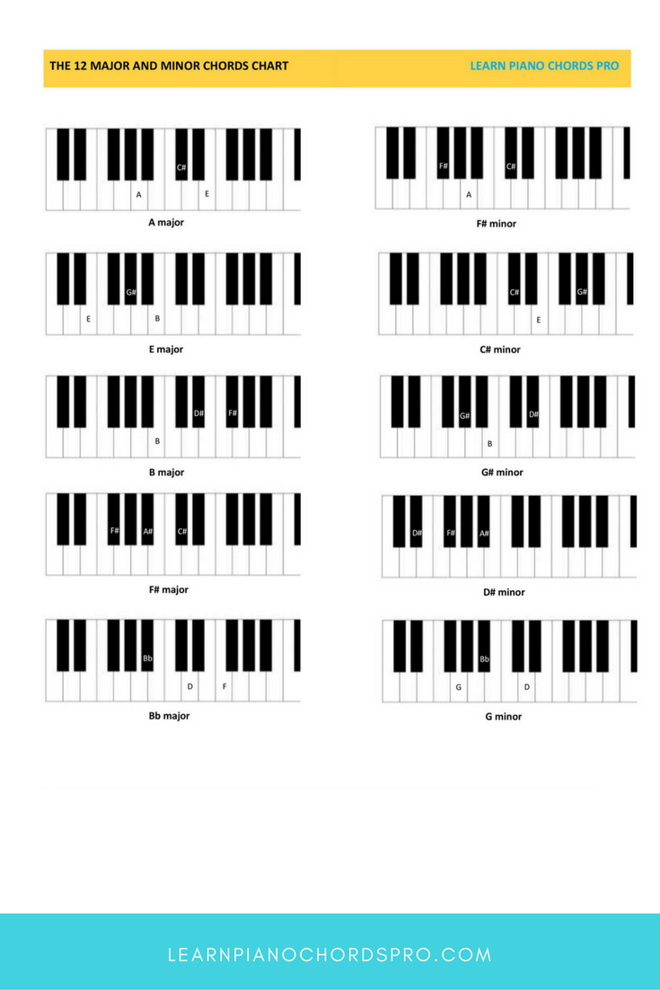 picture about Piano Scales Printable identify Discover All Easy Piano Chords LEARNPIANOCHORDSPRO.COM