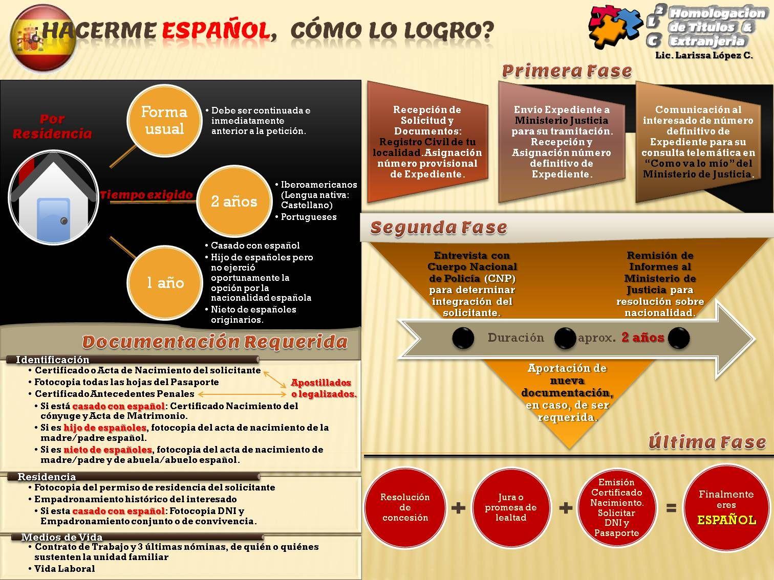 Infografia #Nacionalidad Española: Como conseguir la nacionalidad ...