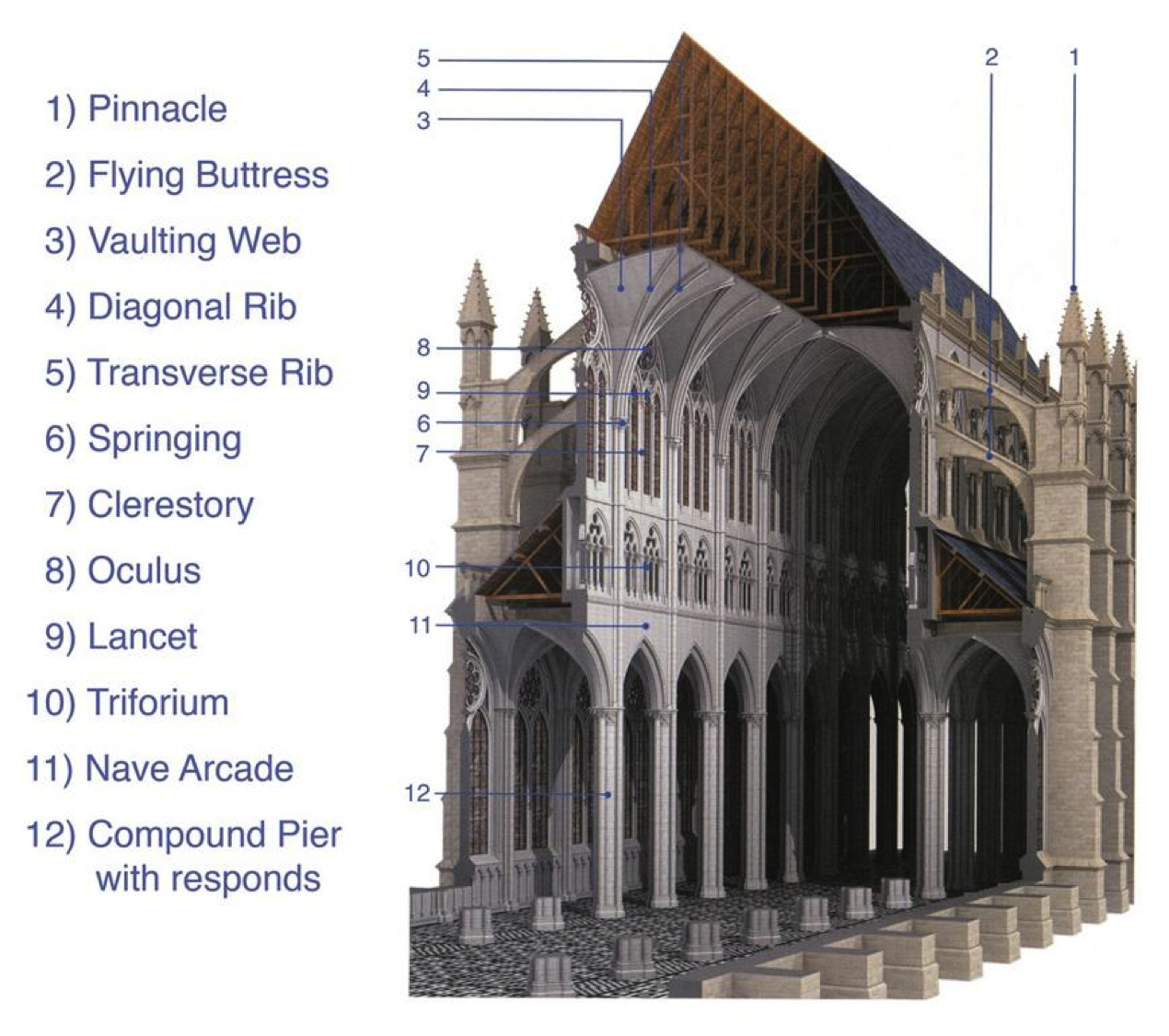 Cross Section Of A Cathedral Showing The Major Architectural Features Untitled1323743639824 1270x1126 Pixels WEEK 12