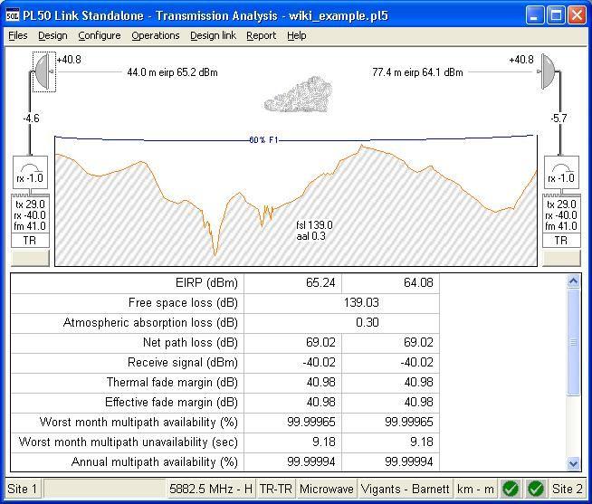 Link planning  Antenna size, feeder and radio units | RF