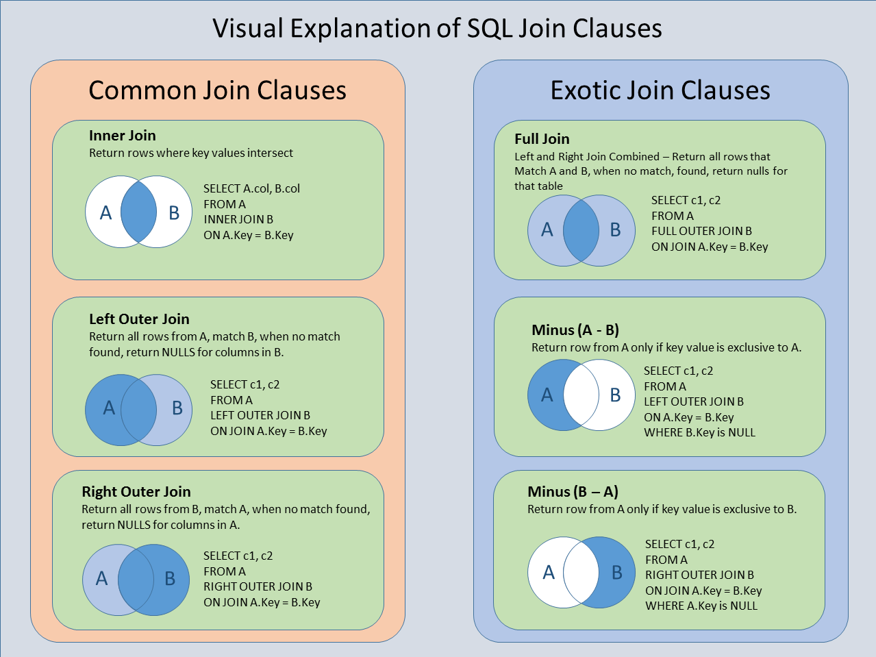 Visual explanation of joins this card explains how to perform this card explains how to perform tables joins in sql the types of joins covered are common and exotic sql inner join left outer join right outer join gamestrikefo Image collections
