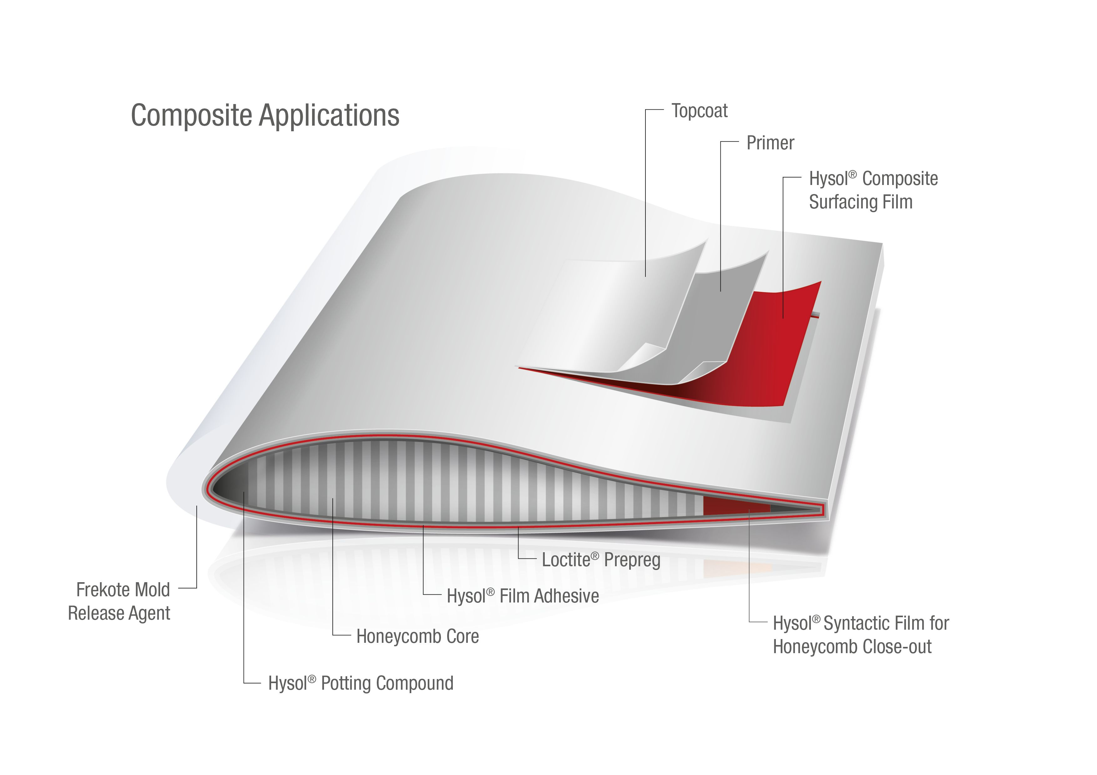Asa12007 Composite Applications 300dpi 257005 Print 1772h 1772w Jpg 3 508 2 480 Pixeles Syntactic Primer Composition