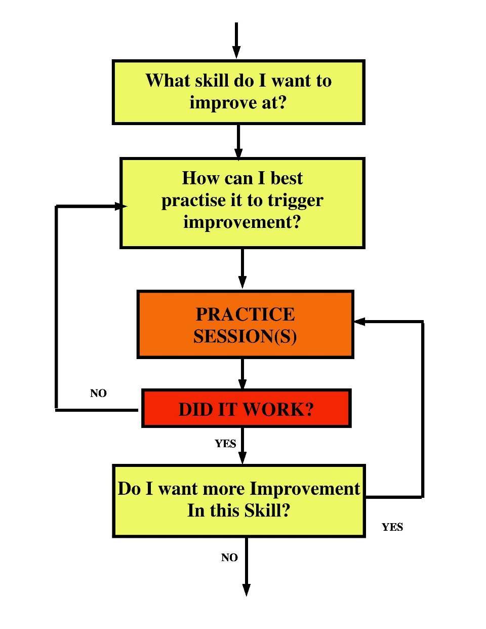 The Practice Process A Flowchart Guitar Lessons Ultimate Flow Diagram Yes No Guitarcom