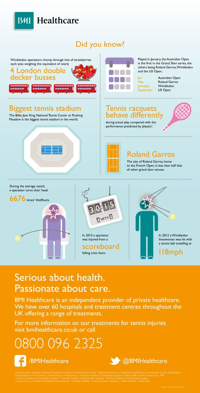 Facts About Tennis Infographic Infographic health