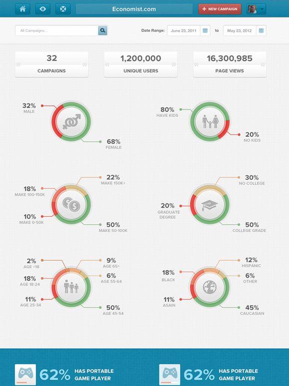 Economist Dashboard Design Dashboard Design Data Visualization