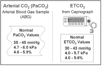 End Tidal CO2 normals | TMC Exam (Therapist Multiple Choice Exam