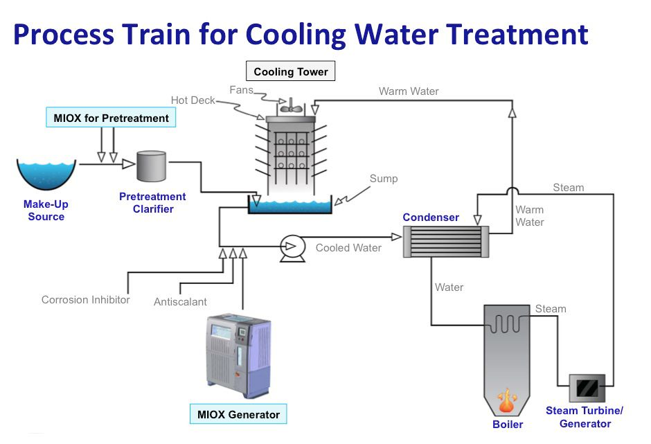 Pin By Industrial Wastewater On Cooling Tower Water