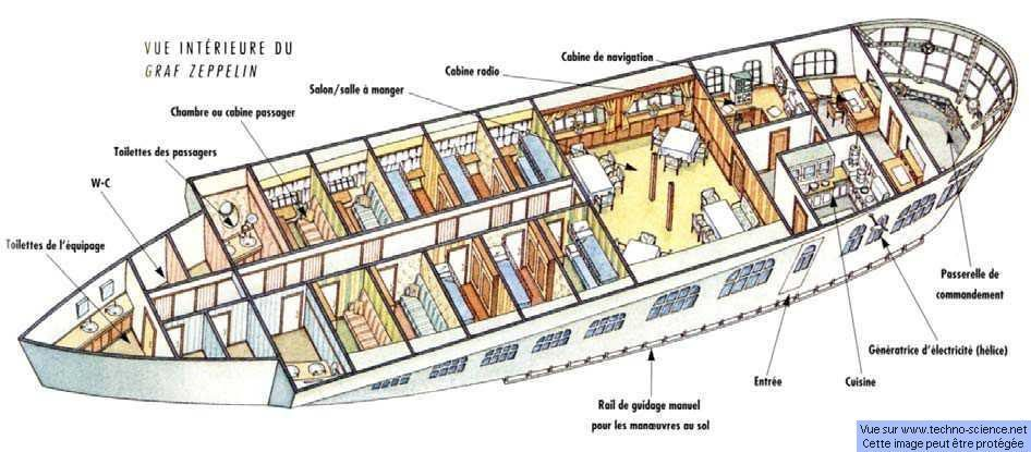 The cabin of the Graf Zeppelin was inside a car, not inside the body ...