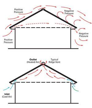 Roof Ventilation Diagram Diy Projects Pinterest