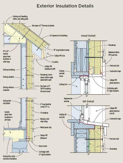 Retrofitting Exterior Insulation Exterior Insulation Passive House Design Framing Construction