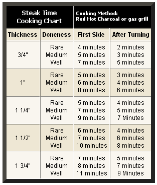 Photo of Steak Grilling Time Chart