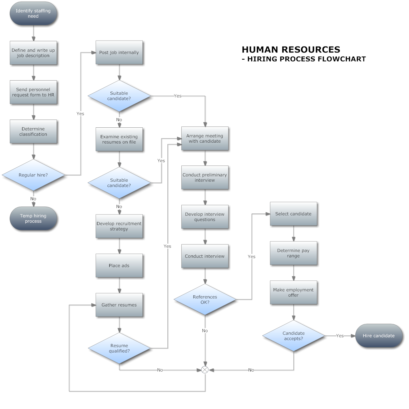 Describe a flowchart hiring process flowchart and chart for Free work process flow chart template