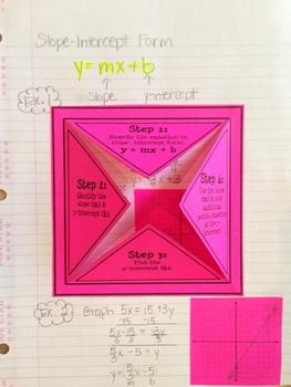 slope intercept form interactive notebook  Graphing Using Slope-Intercept Form (Foldable) | Math ...