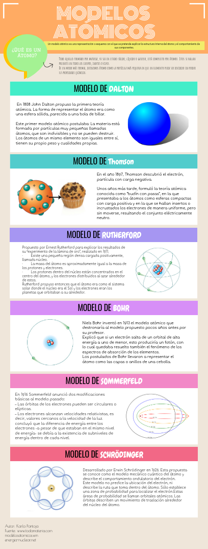 Click On The Image To View The High Definition Version Create Infographics At Http Venngage Com Enseñanza De Química Modelos Atomicos Modelo Atómico De Bohr