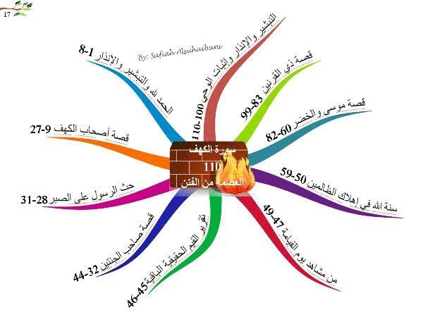 الخريطة الذهنية سورة الكهف Quran Arabic Books Mind Map