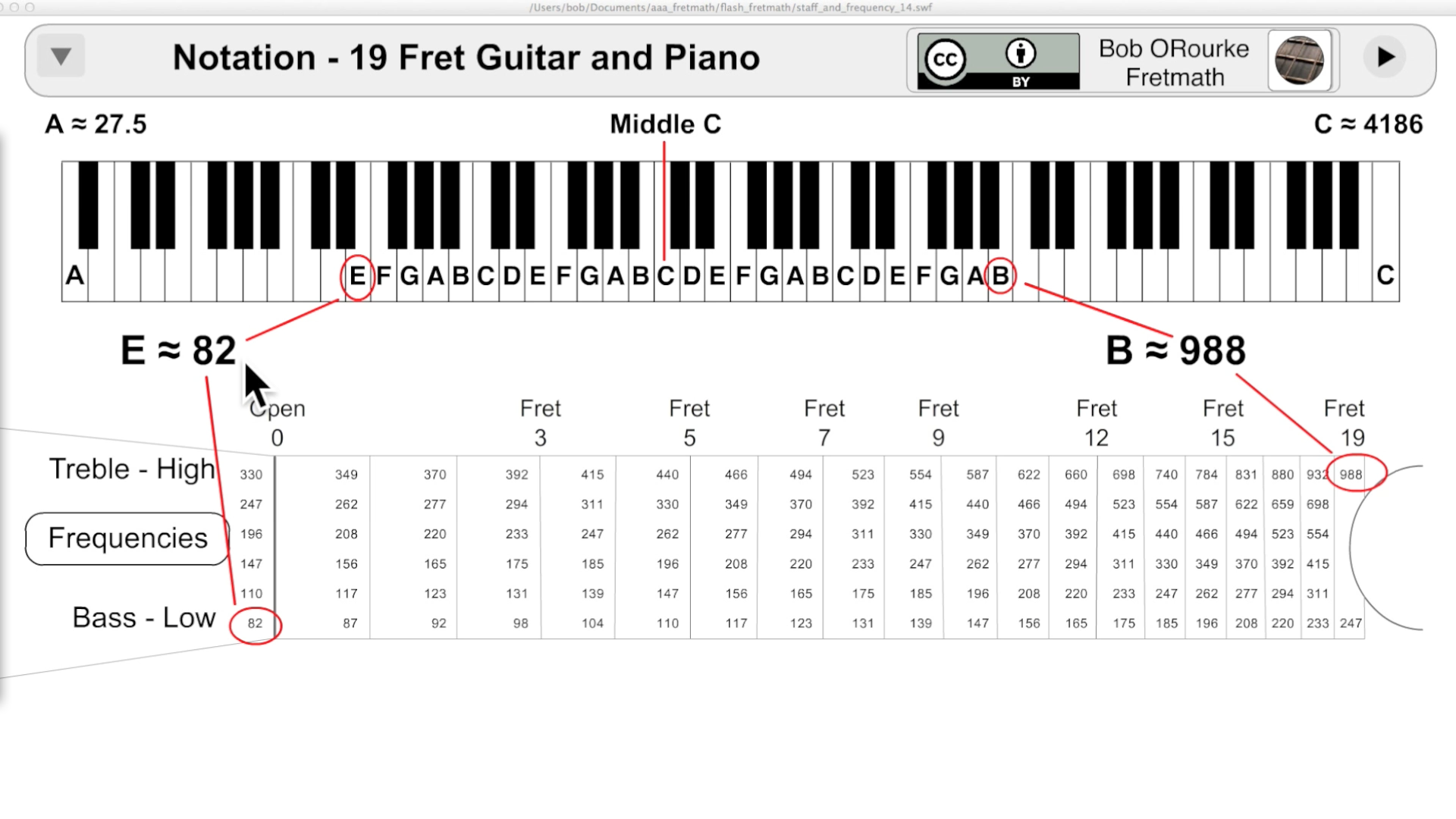 Frequency Range Of Guitar Piano Notations Piano Tabs Guitar Fretboard