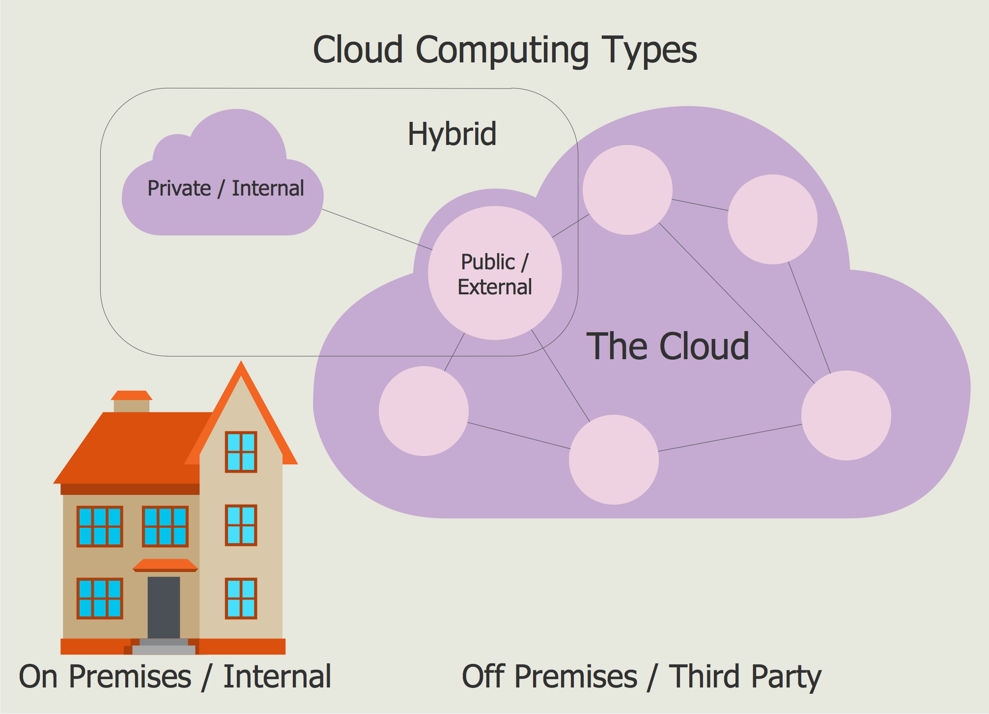Example 2 cloud computing types this sample illustrates three main example 2 cloud computing types this sample illustrates three main types of the cloud computing private internal public external and hybrid ccuart Images