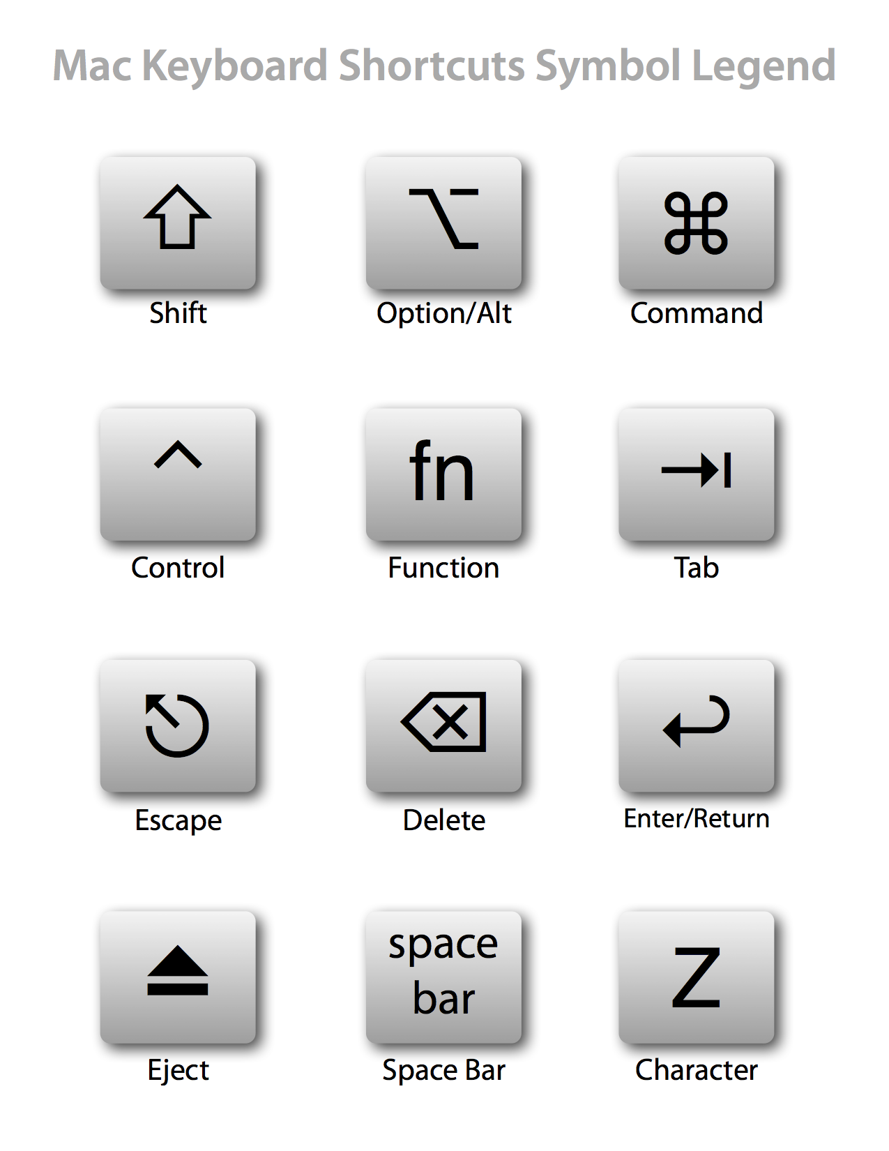 Keyboard Shortcuts Symbol Legend Design Pinterest