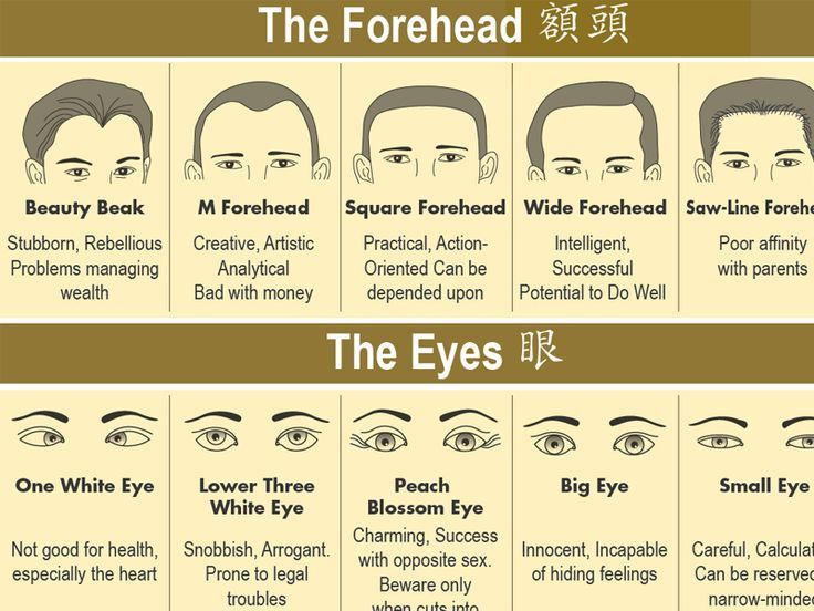 Face Chinese Reading Chart
