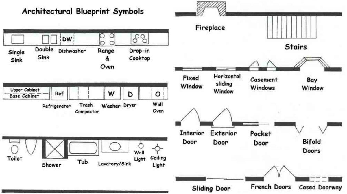 Architectural door symbols gallery symbol and sign ideas architect blueprint symbols you should understand and read architect blueprint symbols you should understand and read malvernweather Image collections
