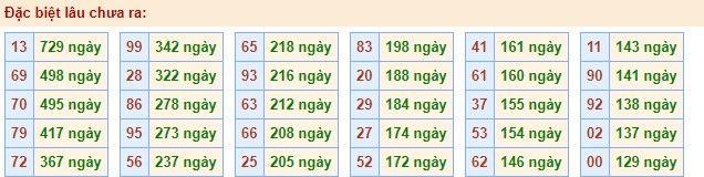 gan đặc biệt xsmb 30-3-2020