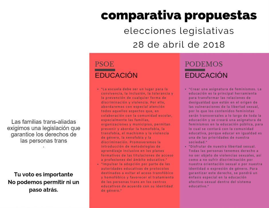 Comparativa I propuestas elecciones legislativas 28 de abril de 2018