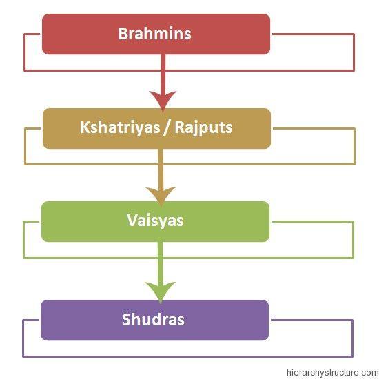 Ancient India Social Hierarchy Ancient India Hierarchy Ancient