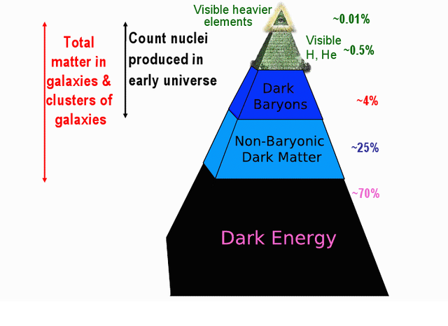 dark energy | - Invisible Universe - | Pinterest | Dark ...