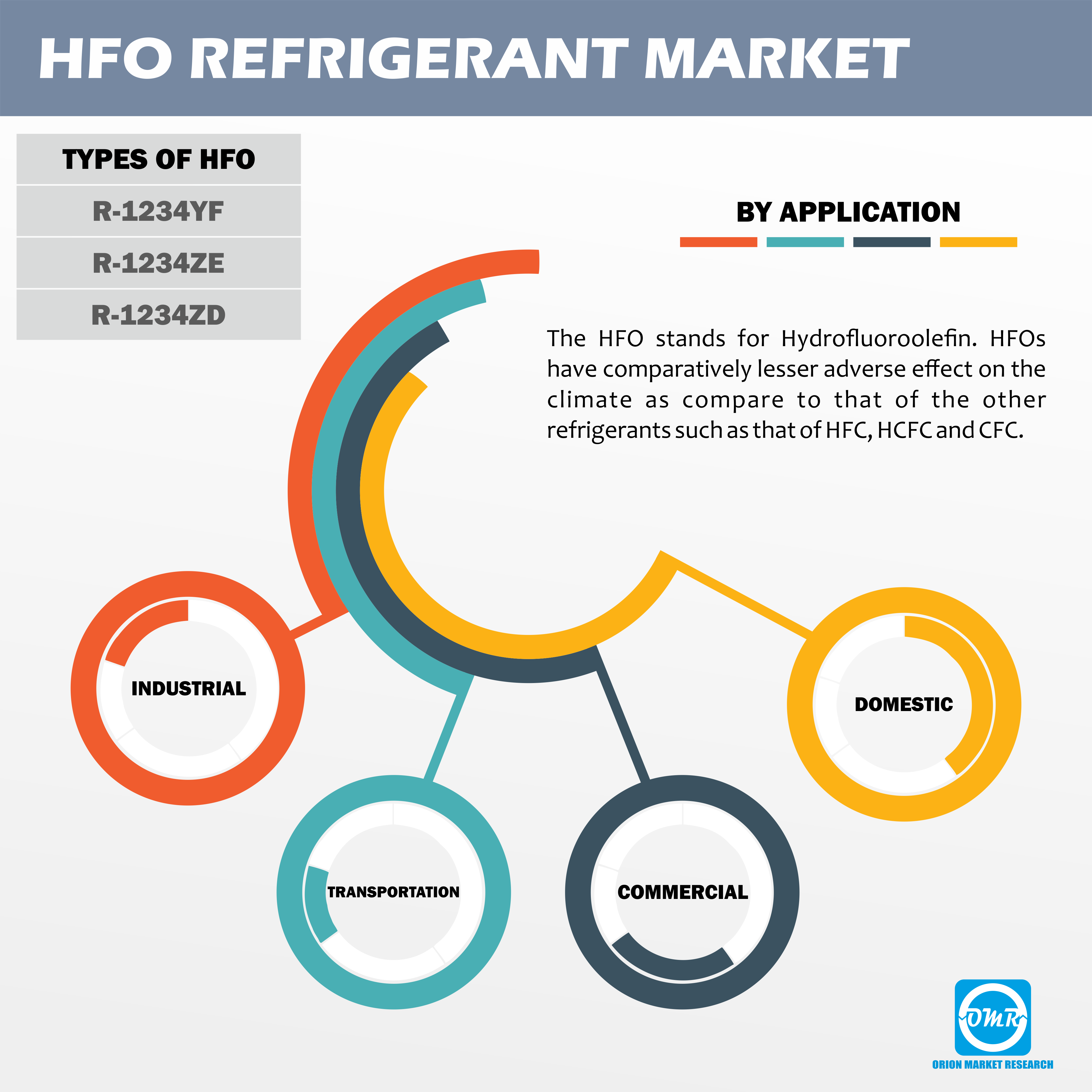 Global HFO Refrigerant Market Research and Forecast 2018-2023