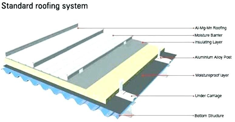 Standing Seam Metal Roofing Installation In 2020 Roof Installation Standing Seam Metal Roof Metal Roof Installation