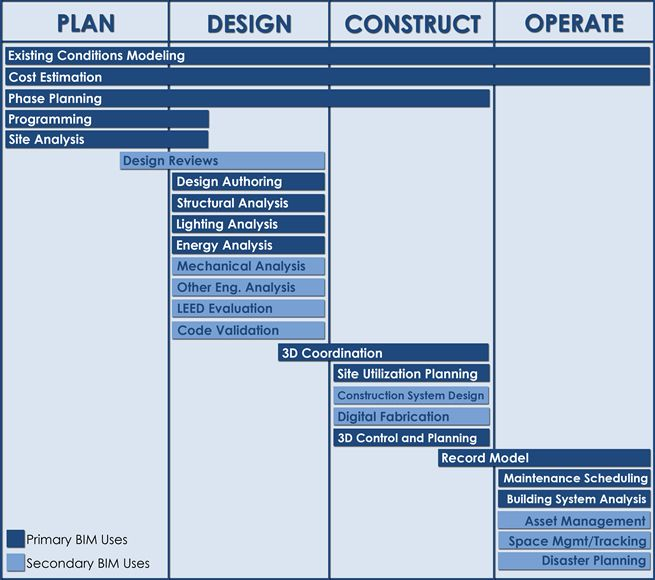 Bim uses diagram bim uses within the bim project execution for Architecture firms that use revit