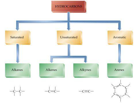 Solubility flowchart organic chemistry