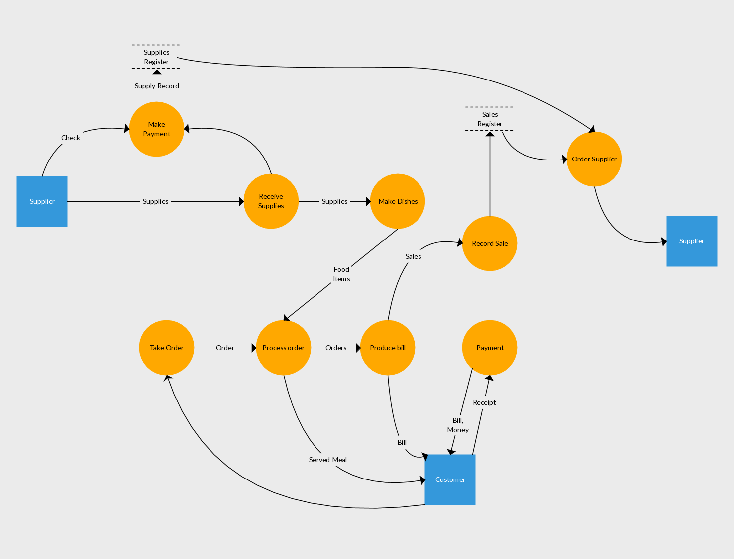 hight resolution of level 1 data flow diagram example of inventory management system