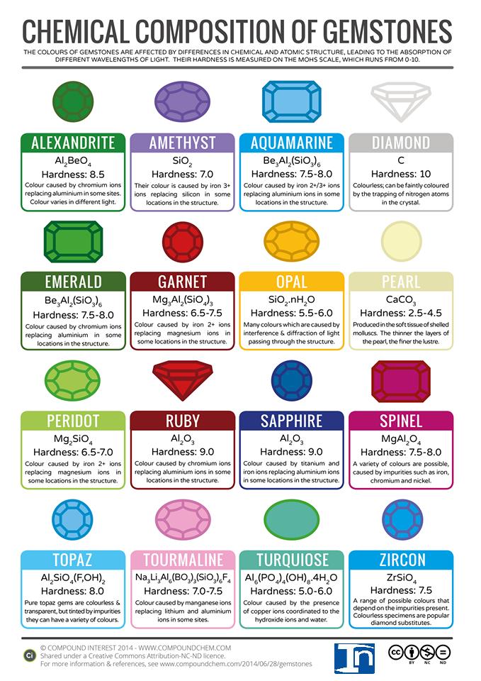 La composición química de diversas piedras preciosas   Geología EN ...