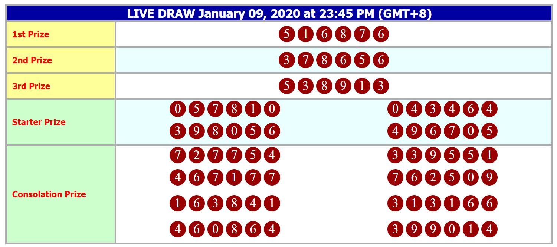 Togel hkg 2020 hari ini hongkong 6d