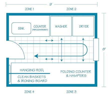 small laundry room layouts sink to washer to dryer to on combined bathroom laundry floor plans id=60452