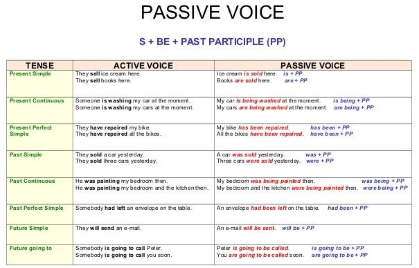 english grammar a to z: active and passive voice: overview chart