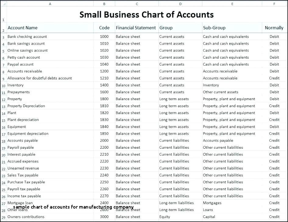 Sample Chart Of Accounts For Manufacturing Company Chart Accounts Example For Manufacturing Chart Of Accounts Small Business Accounting Accounting