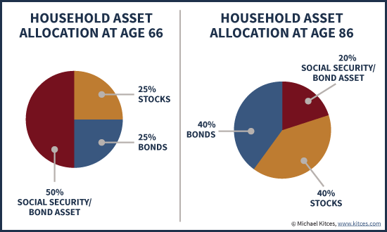 Valuing Social Security Benefits As An Asset On The Household