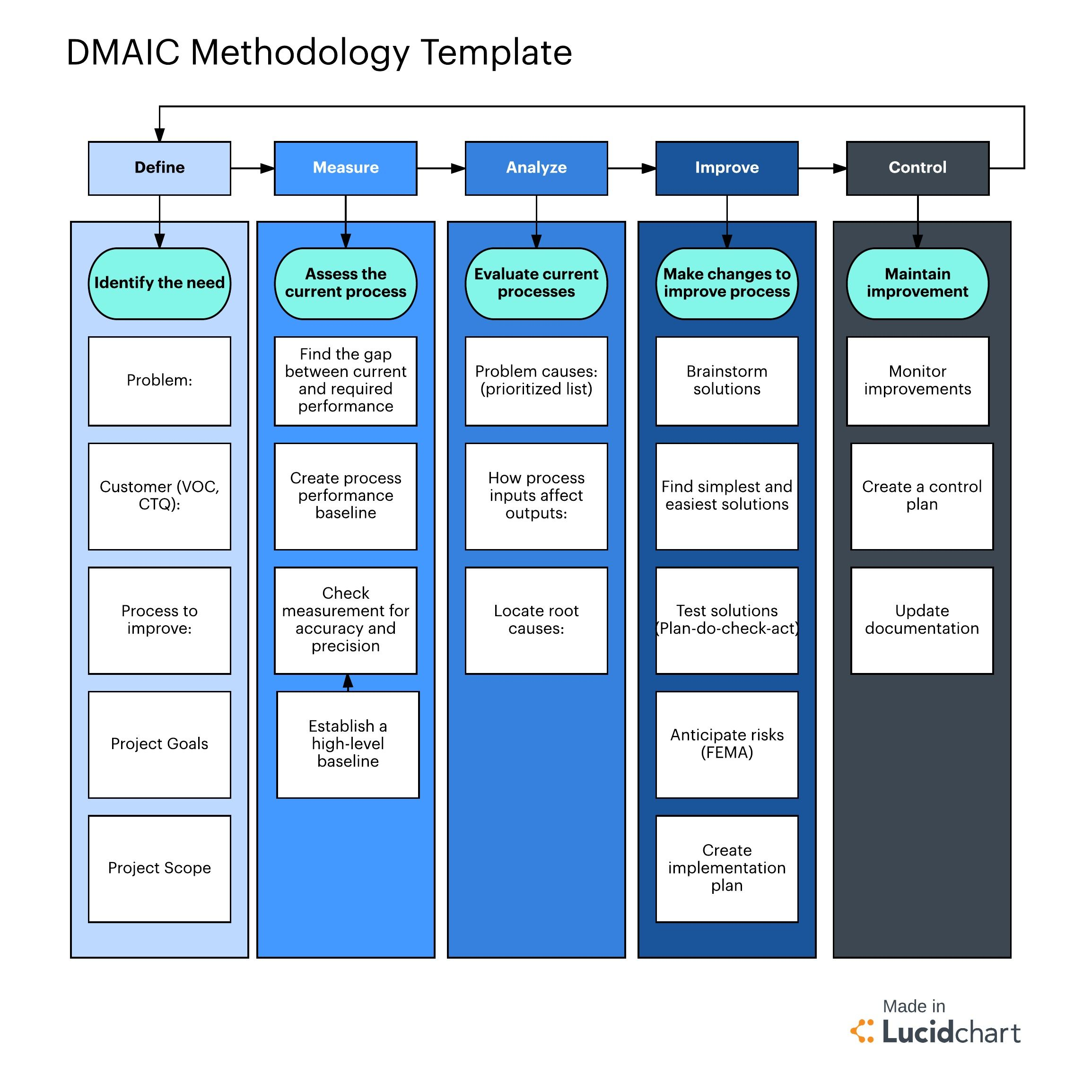 process flow template example [ 2309 x 2309 Pixel ]
