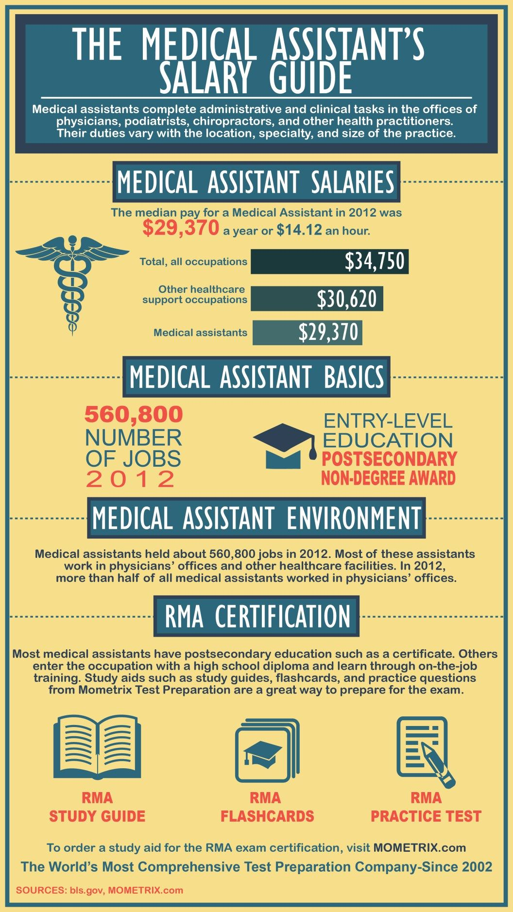 The Medical Assistant S Salary Guide