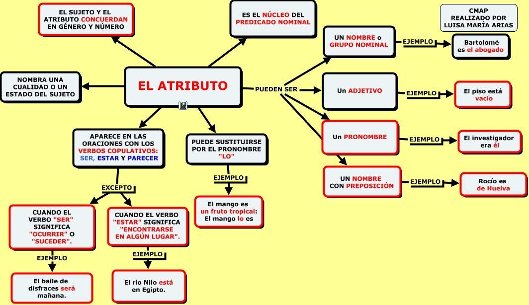 Verbos copulativos   GRAMATICA   Pinterest   Verbos, Lengua y Sintaxis