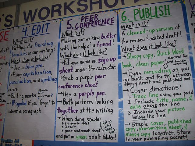 Writing Process Part 2 Teaching Writing Writing Workshop Classroom Writing