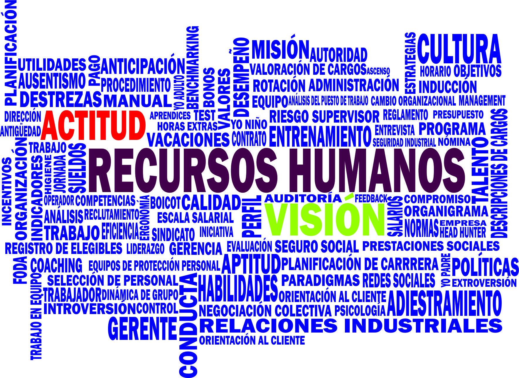Nube de palabras de Recursos Humanos   FEZMACA, C.A. - División ...